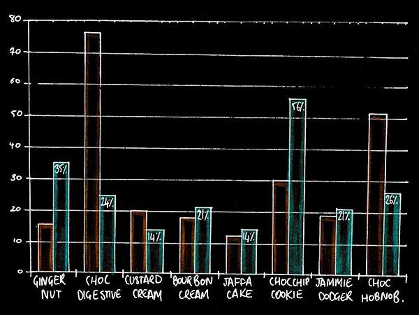 graphcol